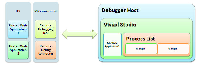 debug your asp net application which is hosted on remote iis server rh theriseofdevops com Visual Studio Layer Diagram Visual Studio UML Class Diagram